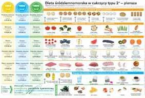 Plansza Zywieniowa Dieta Srodziemnomorska Cukrzyca 6581479953